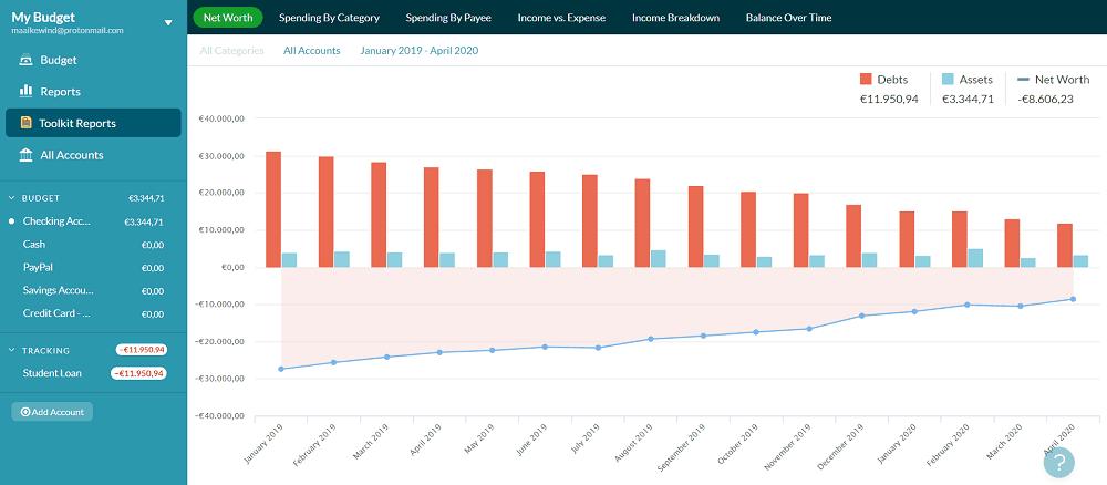 Een overzicht van mijn netto waarde waarop je ziet dat mijn studieschuld kleiner wordt